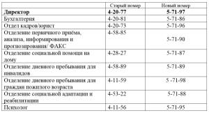Телефоны Шумилинского ТЦСОН